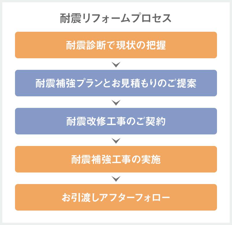 耐震リフォームプロセス