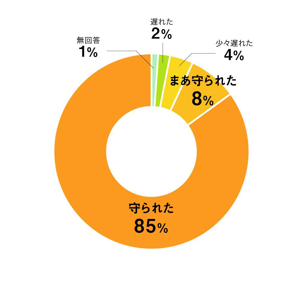 質問05円グラフ
