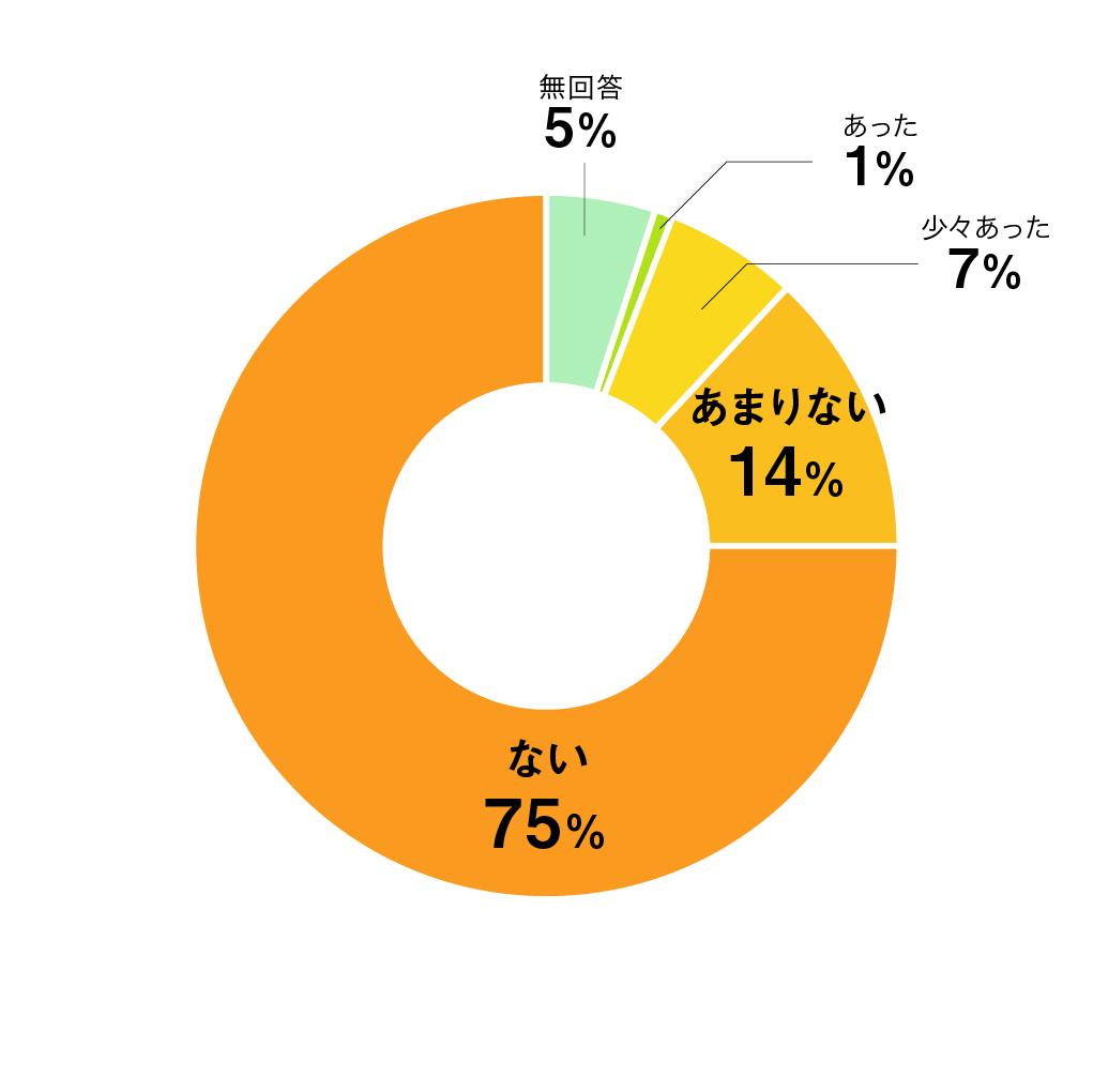 質問06円グラフ