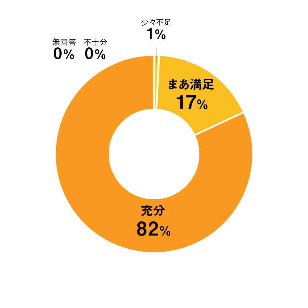 質問01円グラフ