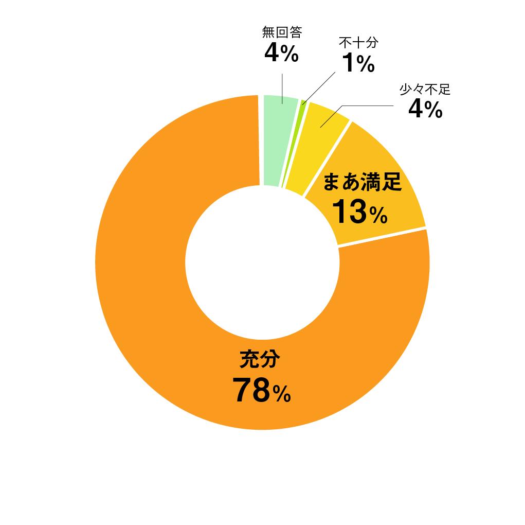 質問04円グラフ