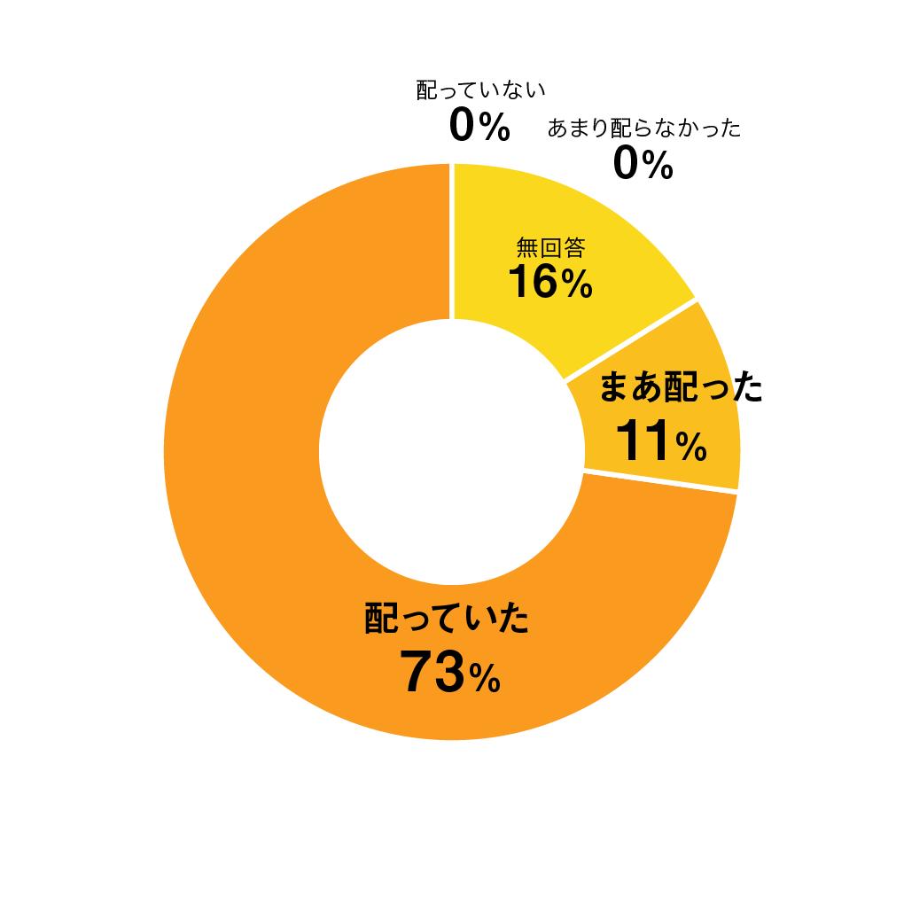 質問08円グラフ