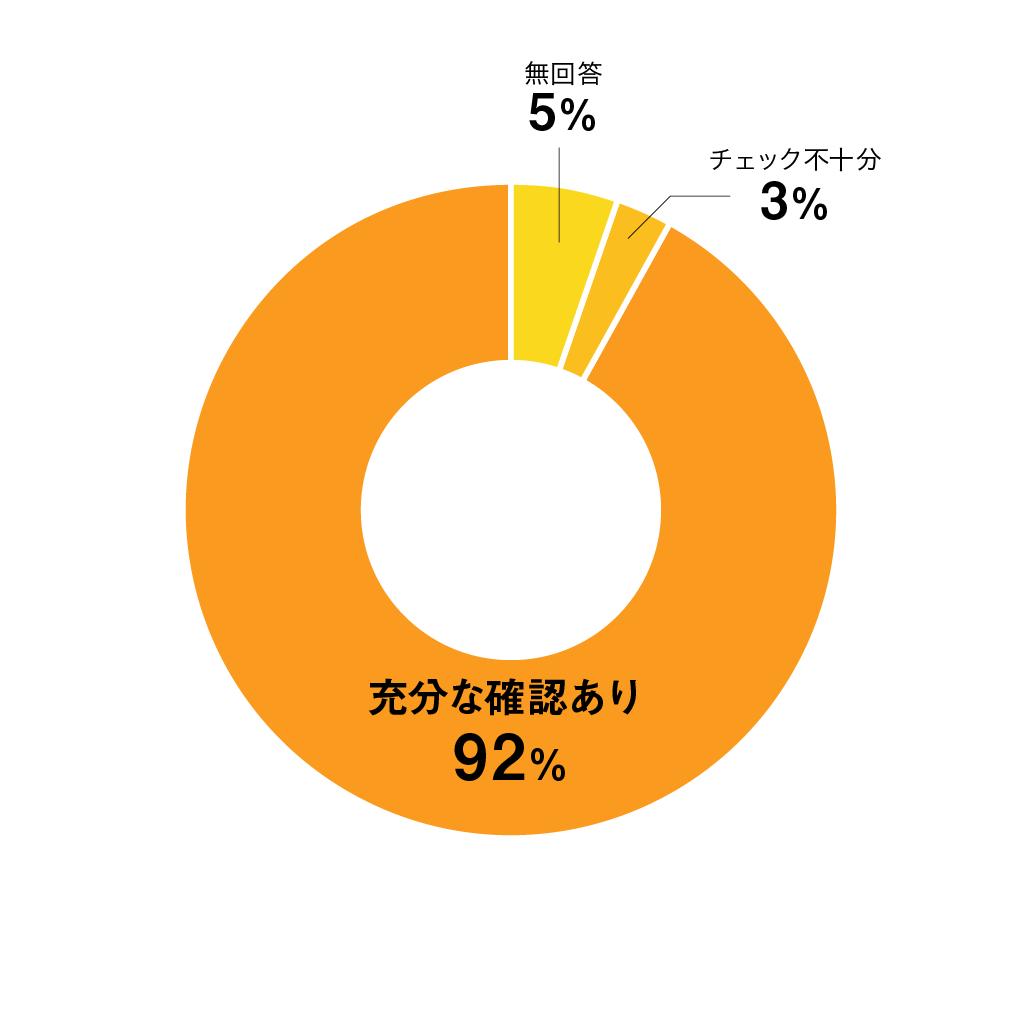 質問09円グラフ