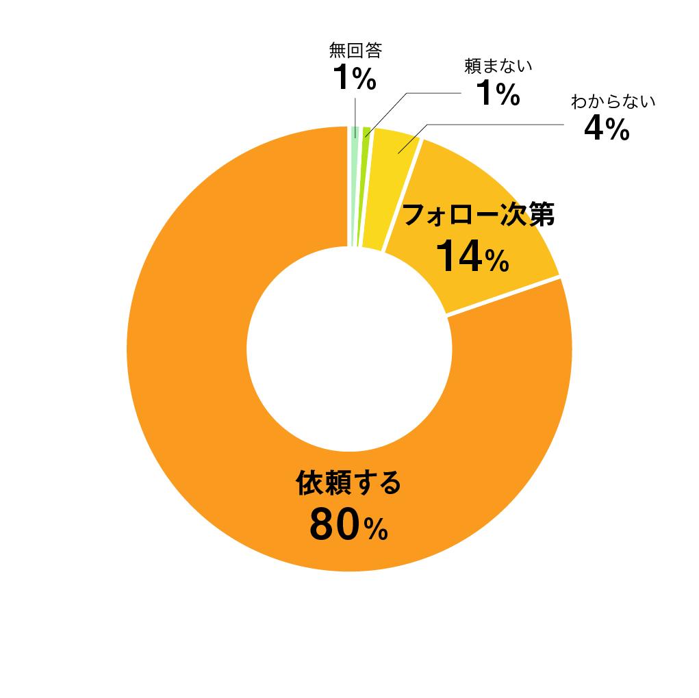 質問13円グラフ
