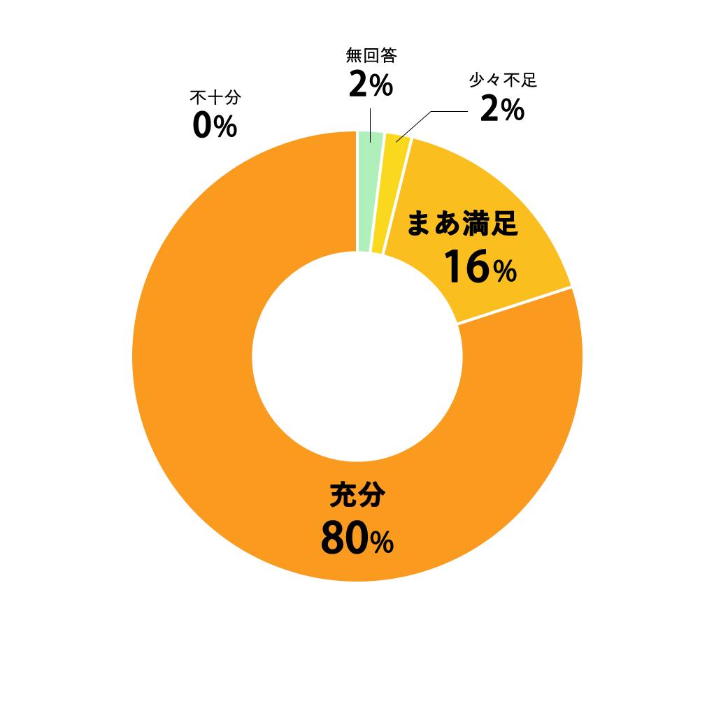 質問02円グラフ