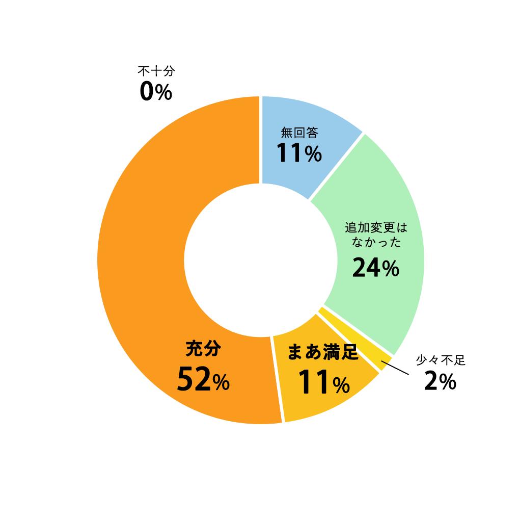 質問07円グラフ