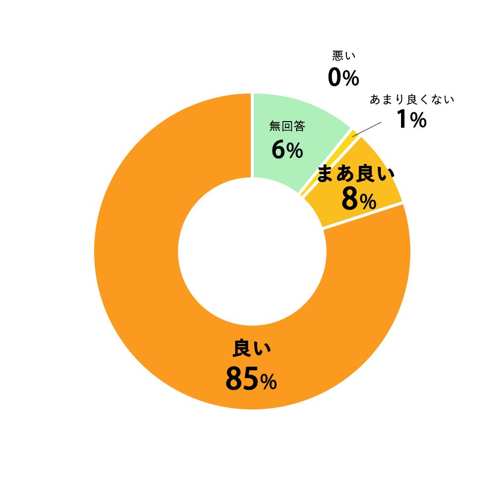 質問11円グラフ