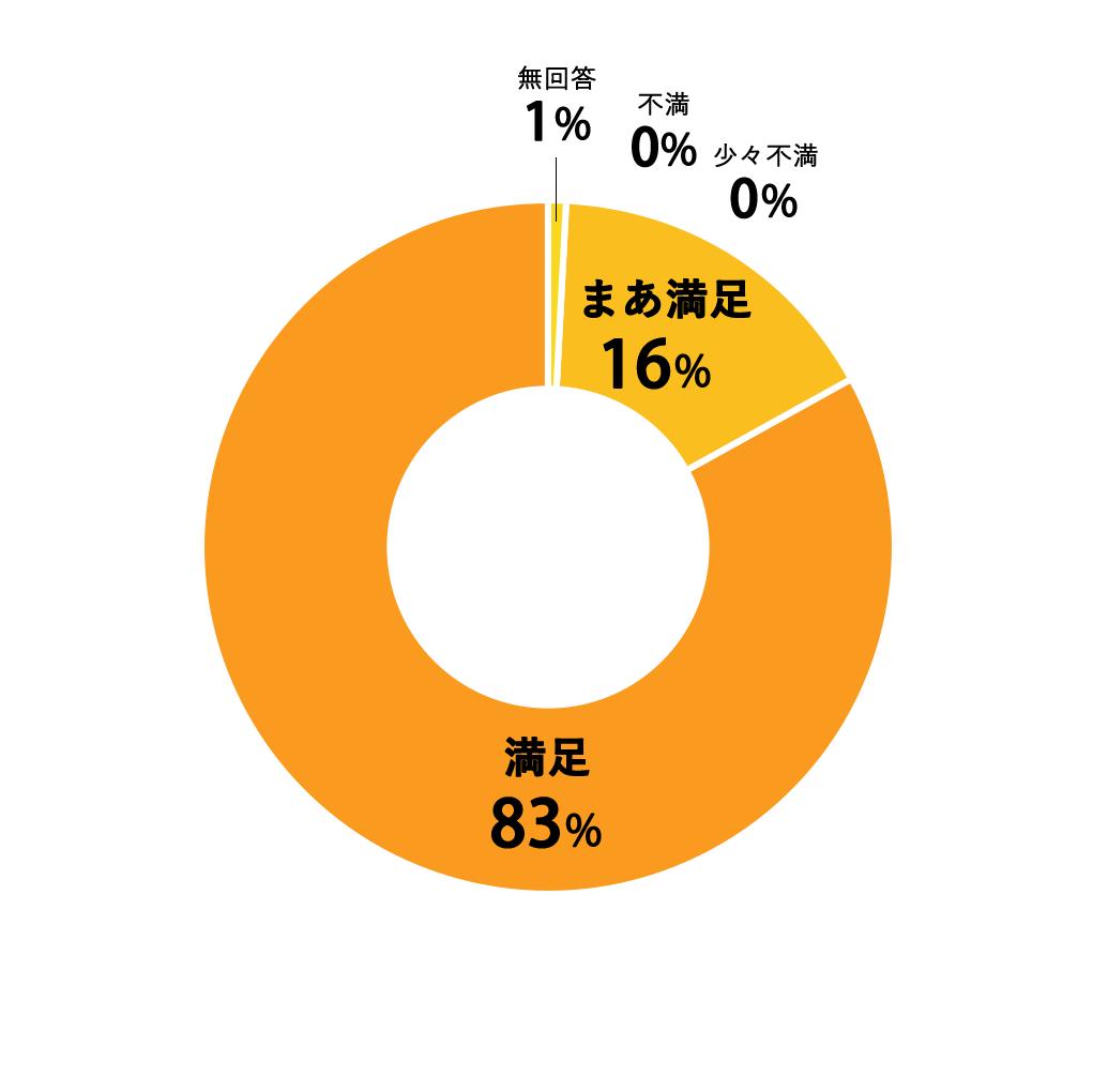 質問10円グラフ