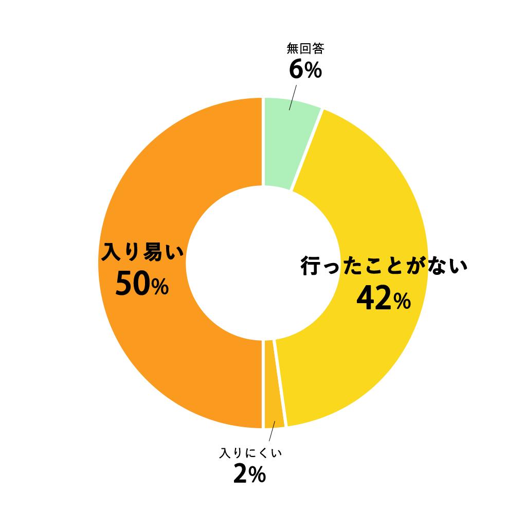 質問12円グラフ